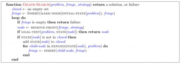 Первые две недели курса CS188.1x Artificial Intelligence или самообучение алгоритмам ИИ - 3