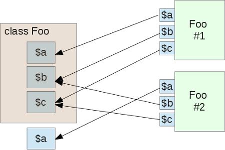 Подробно об объектах и классах в PHP - 2