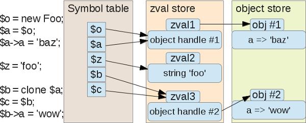 Подробно об объектах и классах в PHP - 3