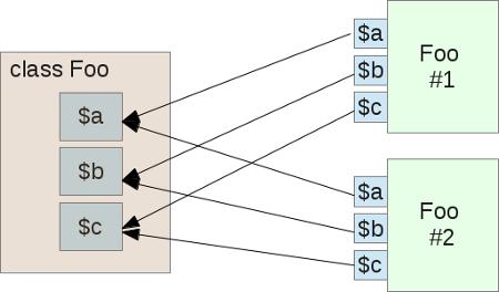 Подробно об объектах и классах в PHP - 1