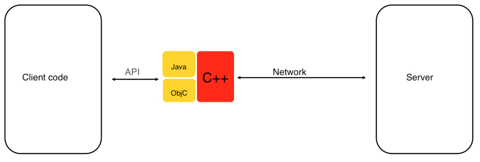 DataSync API от Яндекс.Диска: облако для приложений и структурированных данных - 2