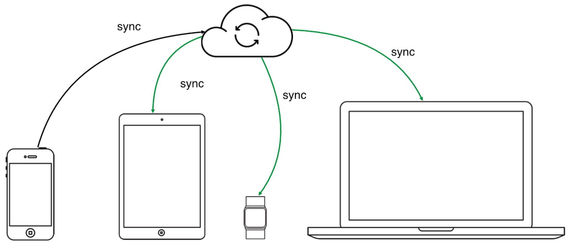 DataSync API от Яндекс.Диска: облако для приложений и структурированных данных - 1
