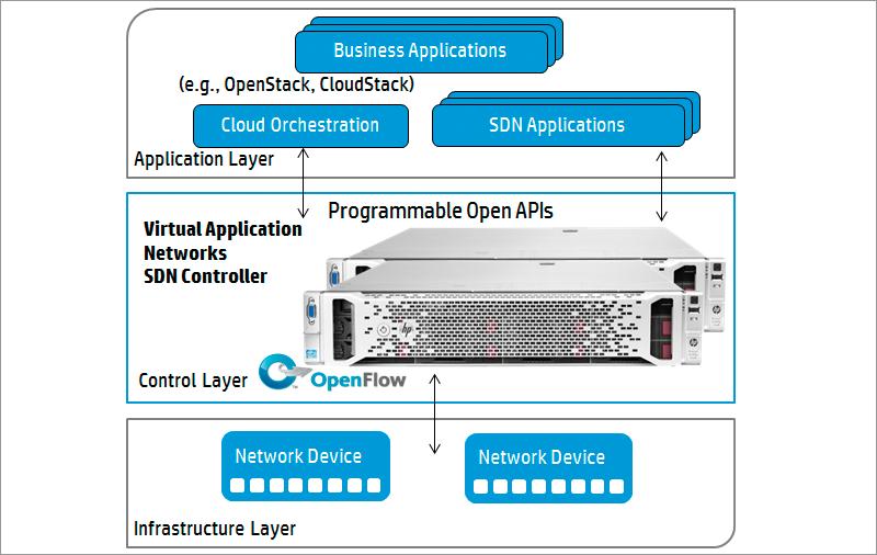 SDN: альтернатива или дополнение к традиционным сетям? - 3