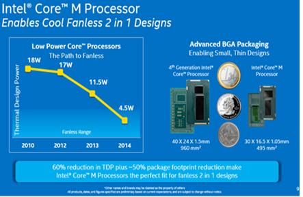 Процессор Intel Core M - 2