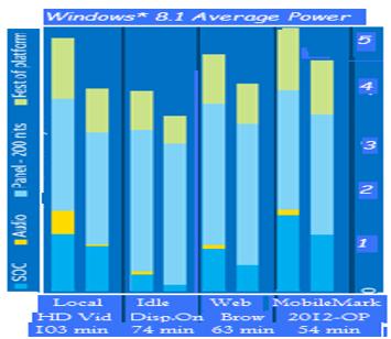 Процессор Intel Core M - 4