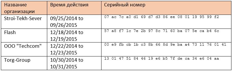 Злоумышленники используют комплексное вредоносное ПО для атак на российский бизнес - 10
