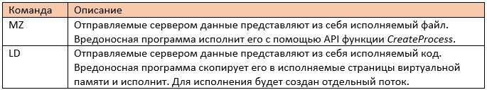 Злоумышленники используют комплексное вредоносное ПО для атак на российский бизнес - 15