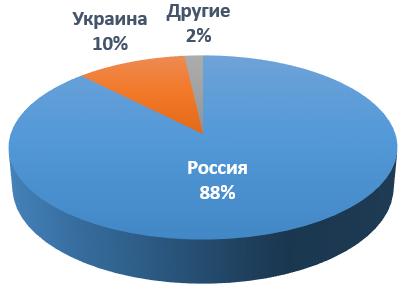 Злоумышленники используют комплексное вредоносное ПО для атак на российский бизнес - 4