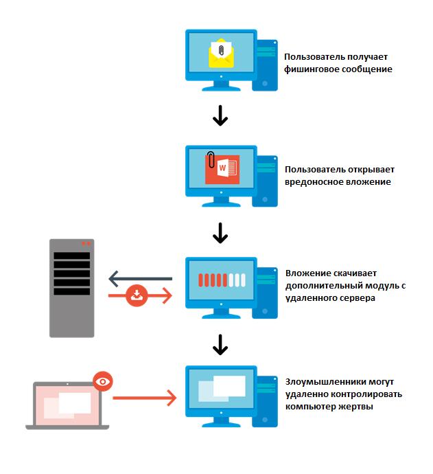 Злоумышленники используют комплексное вредоносное ПО для атак на российский бизнес - 7
