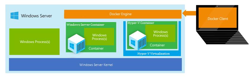 Microsoft представляет новые контейнерные технологии для следующего поколения облака - 2
