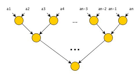 Параллельное программирование с CUDA. Часть 3: Фундаментальные алгоритмы GPU: свертка (reduce), сканирование (scan) и гистограмма (histogram) - 3