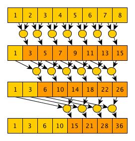 Параллельное программирование с CUDA. Часть 3: Фундаментальные алгоритмы GPU: свертка (reduce), сканирование (scan) и гистограмма (histogram) - 4