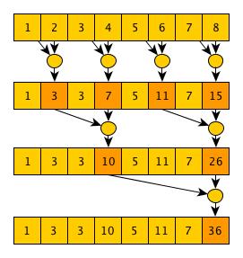 Параллельное программирование с CUDA. Часть 3: Фундаментальные алгоритмы GPU: свертка (reduce), сканирование (scan) и гистограмма (histogram) - 5