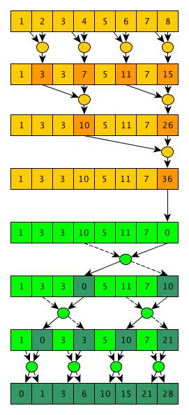 Параллельное программирование с CUDA. Часть 3: Фундаментальные алгоритмы GPU: свертка (reduce), сканирование (scan) и гистограмма (histogram) - 6