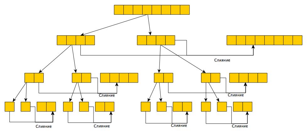 Параллельное программирование с CUDA. Часть 3: Фундаментальные алгоритмы GPU: свертка (reduce), сканирование (scan) и гистограмма (histogram) - 1