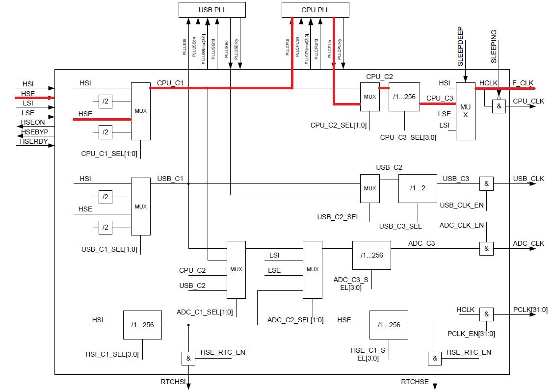 Переходим с STM32 на российский микроконтроллер К1986ВЕ92QI. Настройка тактовой частоты - 16