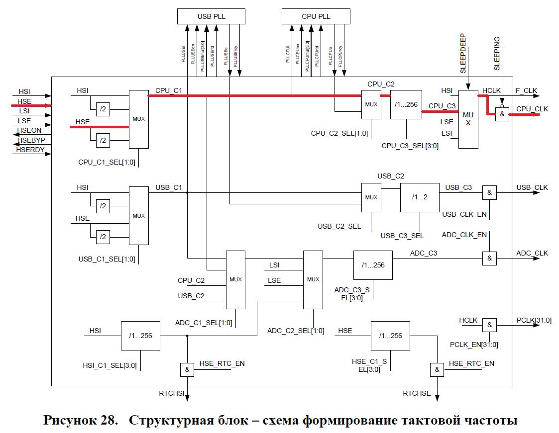 Переходим с STM32 на российский микроконтроллер К1986ВЕ92QI. Настройка тактовой частоты - 2