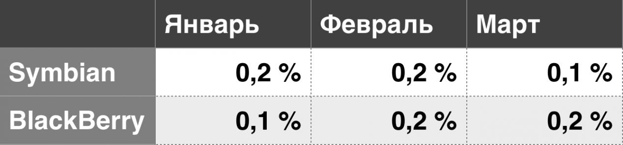 Пользователям Wi–Fi в московском метро не помешало введение обязательной идентификации - 1