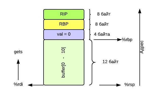 Return oriented programming. Собираем exploit по кусочкам - 1