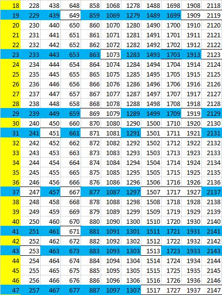 Непростые простые числа: секреты тайного общества ткачей - 12