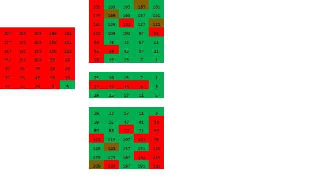 Непростые простые числа: секреты тайного общества ткачей - 9