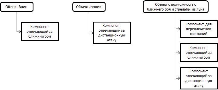 Приемы при проектировании архитектуры игр - 2