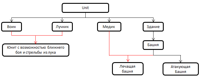Приемы при проектировании архитектуры игр - 1