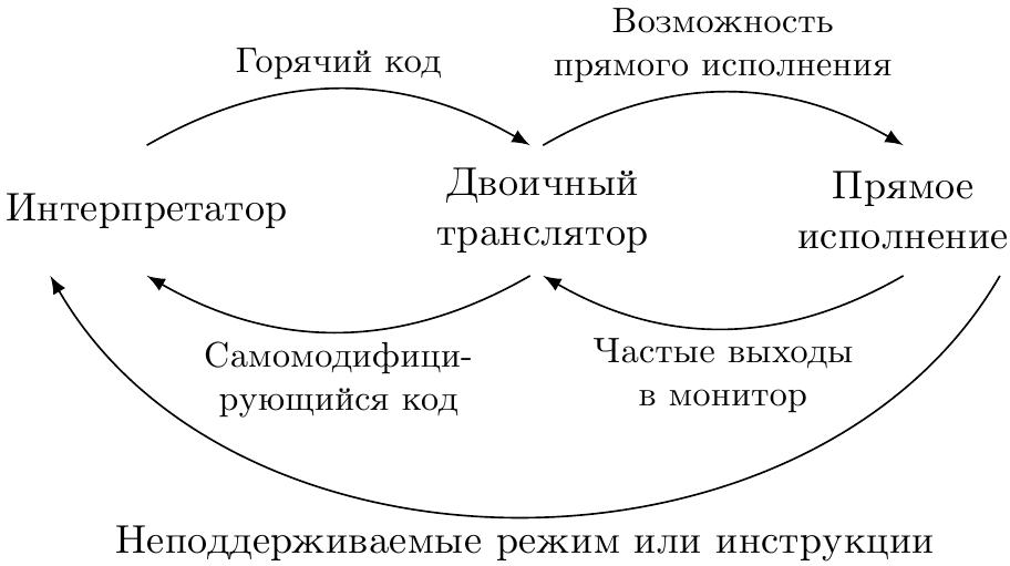 Ассемблер для задач симуляции. Часть 2: ядро симуляции - 1