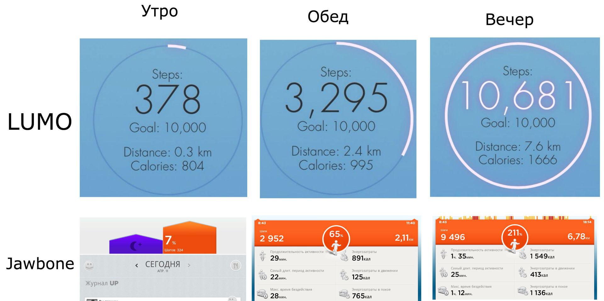 История для позвоночника: обзор корректора осанки Lumo Lift, софта из Google Play и российского «Мастера осанки» - 11