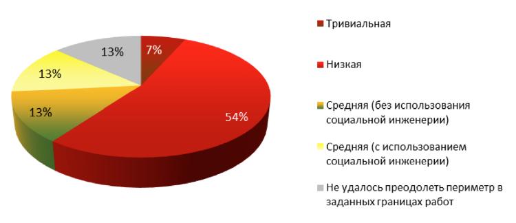 Главные уязвимости корпоративных информационных систем в 2014 году: веб-приложения, пароли и сотрудники - 2