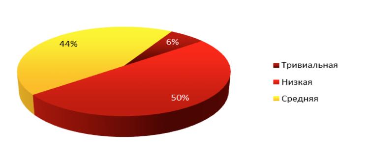 Главные уязвимости корпоративных информационных систем в 2014 году: веб-приложения, пароли и сотрудники - 4