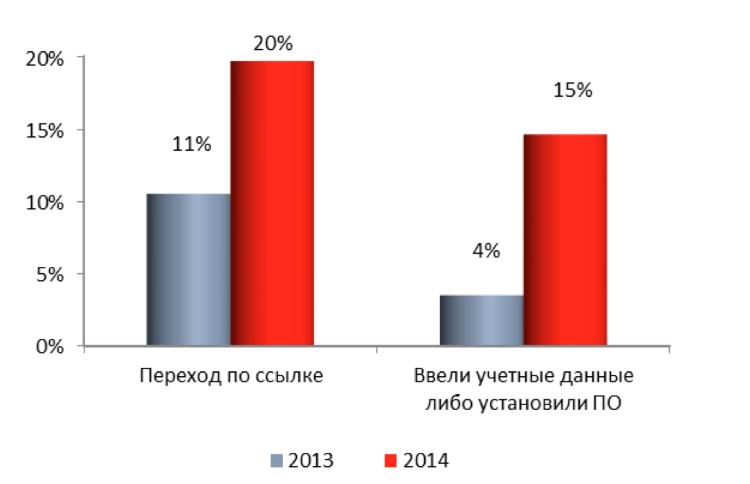 Главные уязвимости корпоративных информационных систем в 2014 году: веб-приложения, пароли и сотрудники - 6