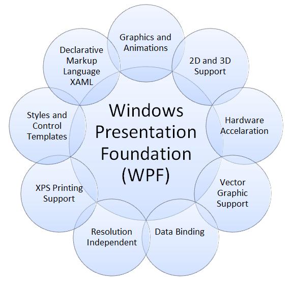 Глубокое погружение в систему рендеринга WPF - 1