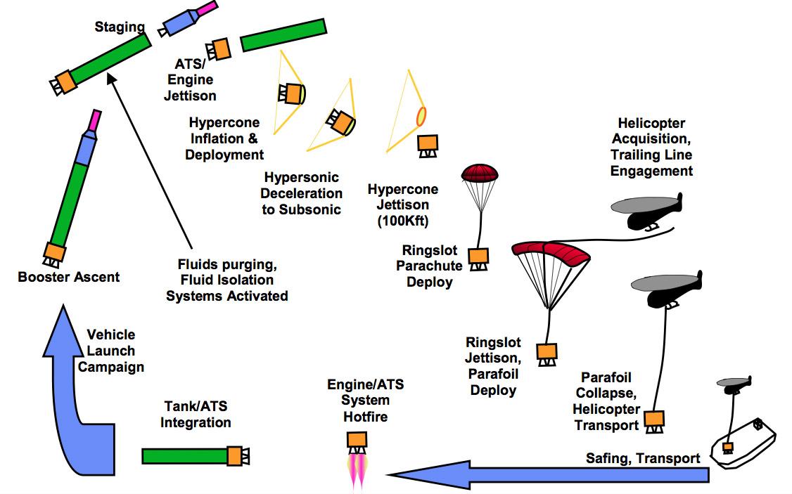Новая повторно используемая ракета Vulcan - 2
