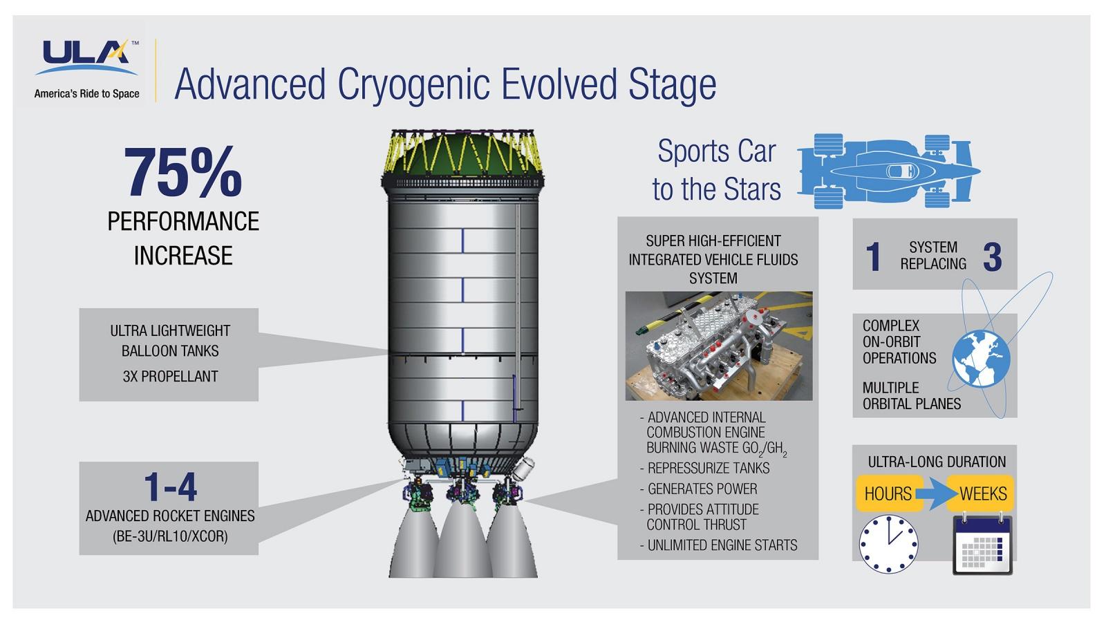Новая повторно используемая ракета Vulcan - 6
