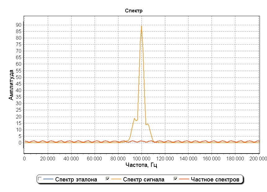 Обнаружение сигнала в шумах - 10