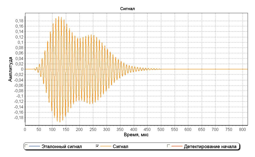 Обнаружение сигнала в шумах - 5