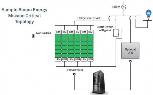 Топливные ячейки как надежный источник энергии для дата-центра? - 3