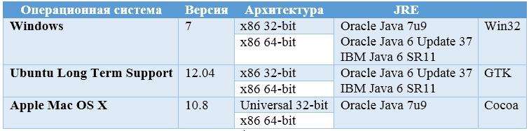 1C: Enterprise Development Tools, или Eclipse на русском - 2