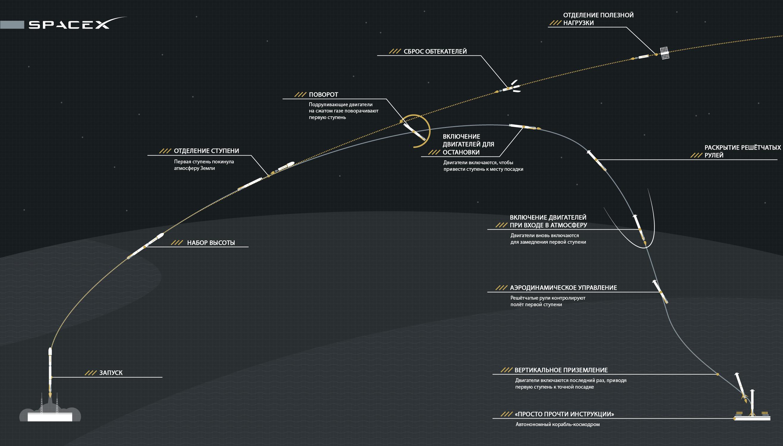 SpaceX опубликовала полный видеоролик с падением первой ступени Falcon 9 - 1