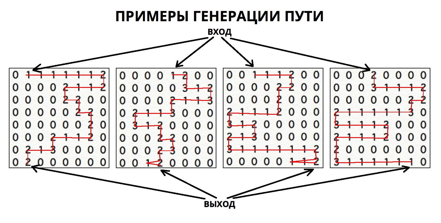 Алгоритмы интеллектуальной автогенерации уровней в iOS игре - 4