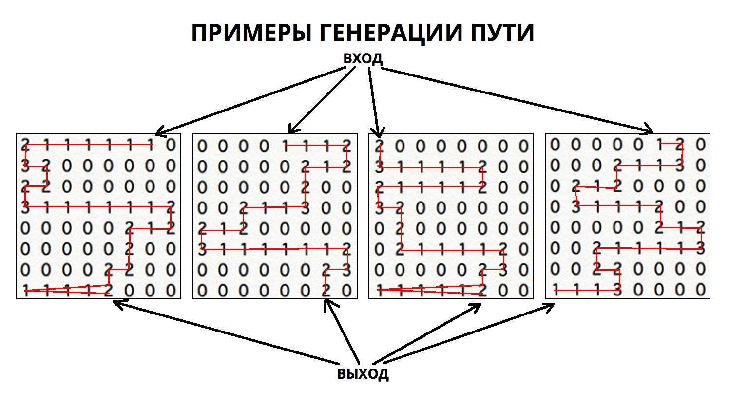 Алгоритмы интеллектуальной автогенерации уровней в iOS игре - 5