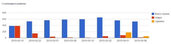 Анализ внешних ссылок в MegaIndex и обновление алгоритма закупки - 1
