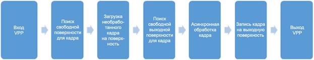 Операции масштабирования в Intel Media SDK - 1