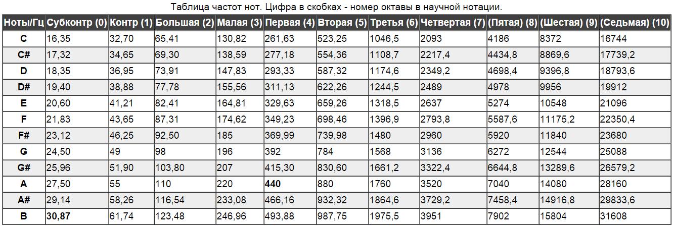 Переходим с STM32 на российский микроконтроллер К1986ВЕ92QI. Практическое применение: Генерируем и воспроизводим звук. Часть первая: генерируем прямоугольный и синусоидальный сигнал. Освоение ЦАП (DAC) - 2