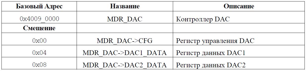 Переходим с STM32 на российский микроконтроллер К1986ВЕ92QI. Практическое применение: Генерируем и воспроизводим звук. Часть первая: генерируем прямоугольный и синусоидальный сигнал. Освоение ЦАП (DAC) - 6
