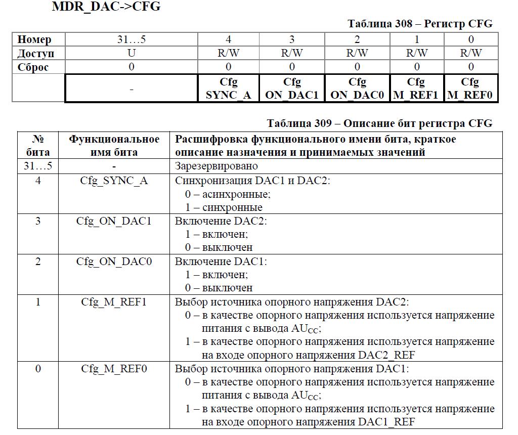 Переходим с STM32 на российский микроконтроллер К1986ВЕ92QI. Практическое применение: Генерируем и воспроизводим звук. Часть первая: генерируем прямоугольный и синусоидальный сигнал. Освоение ЦАП (DAC) - 7