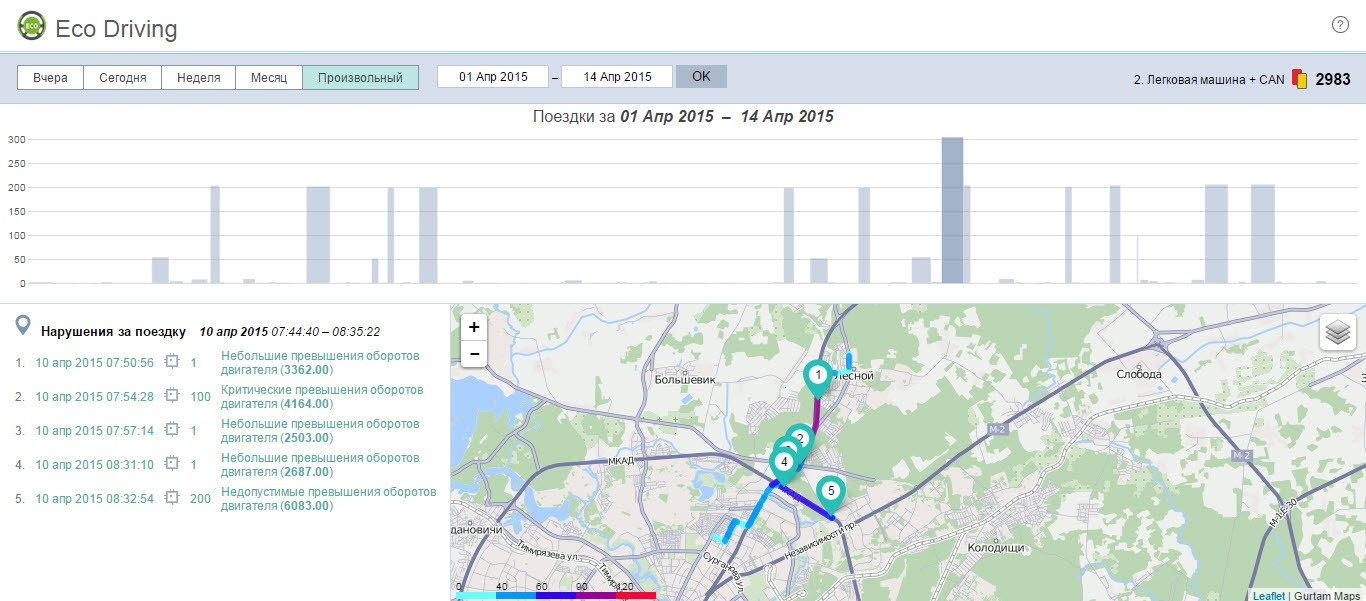Eco Driving: обзор инструмента для оценки водительского поведения - 18