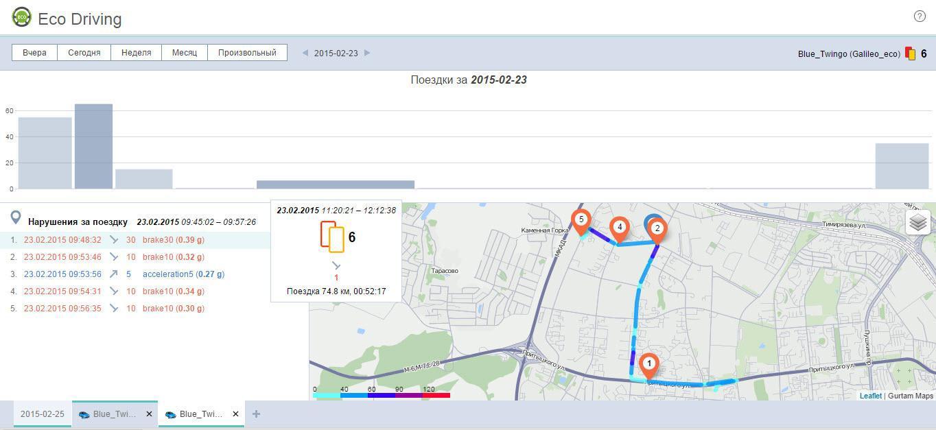 Eco Driving: обзор инструмента для оценки водительского поведения - 2