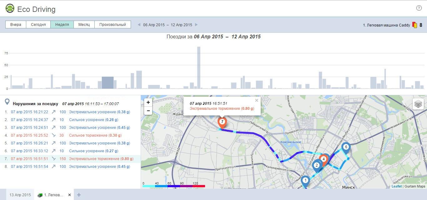 Eco Driving: обзор инструмента для оценки водительского поведения - 3